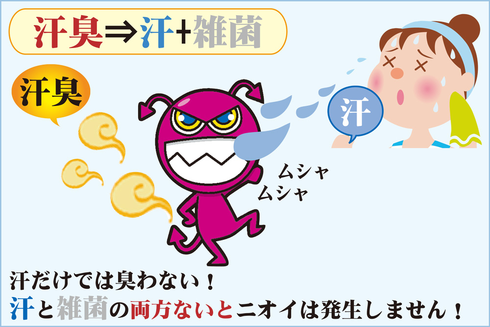 汗臭発生の図