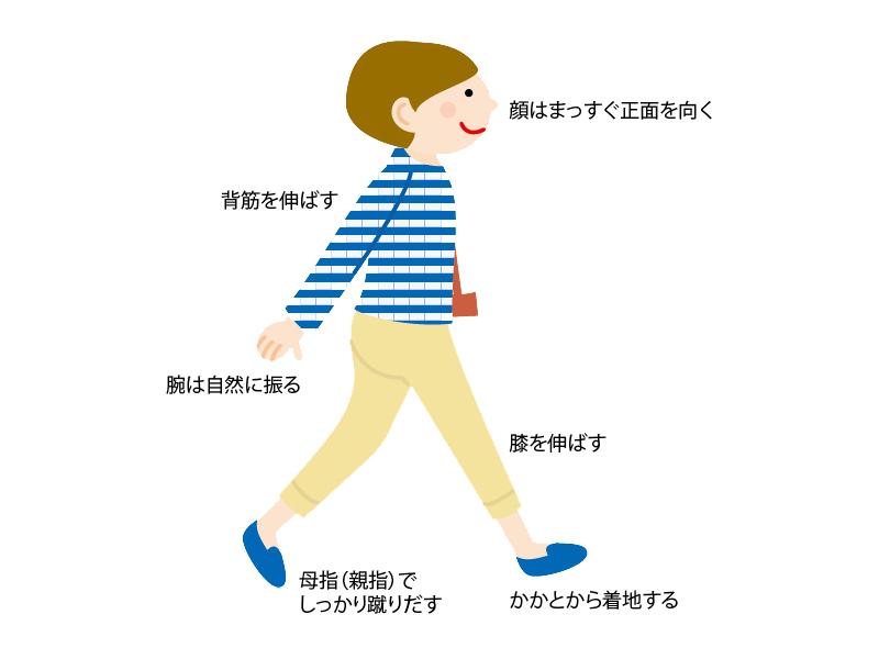 歩き方 足 角質 臭い