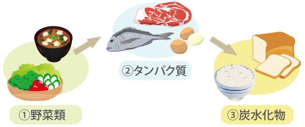 food_jyunban