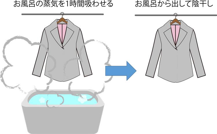 お風呂の蒸気利用