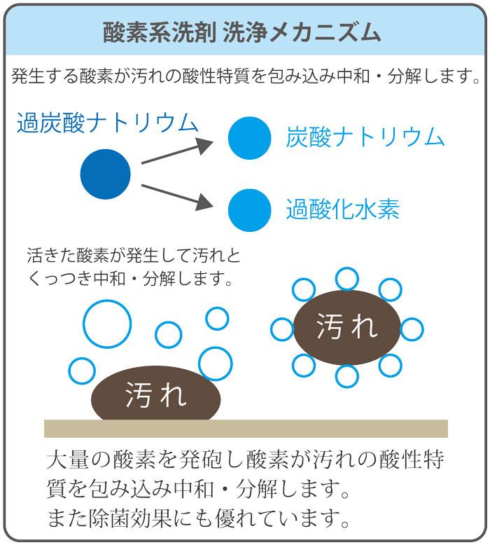 酸素系洗剤